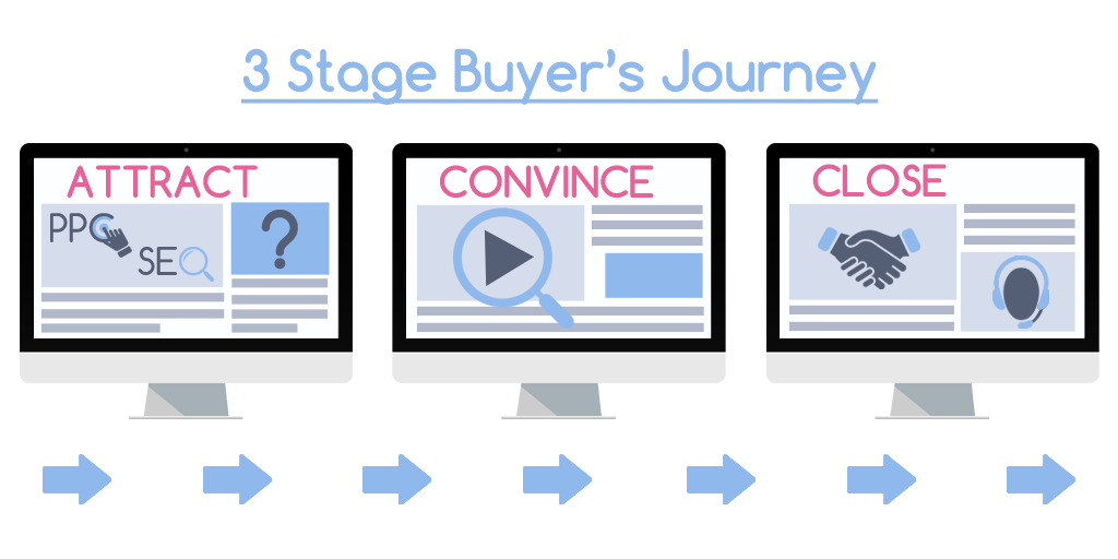 3 Stage Buying Journey For Lead Generation
